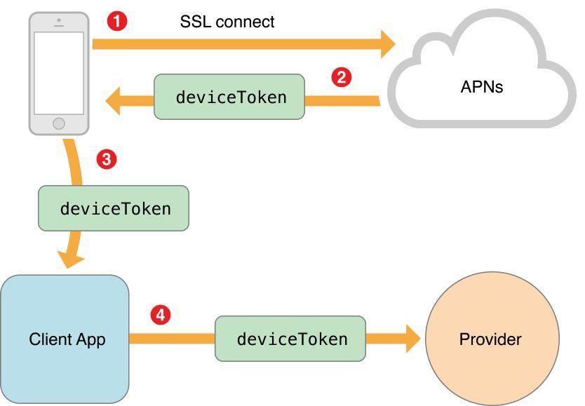 Apple Push Notification Service in Naukri - Naukri Engineering