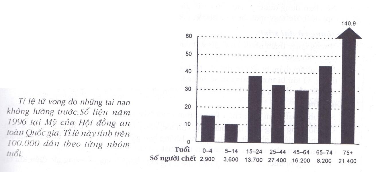 Bảng tỷ lệ tai nạn không lường trước