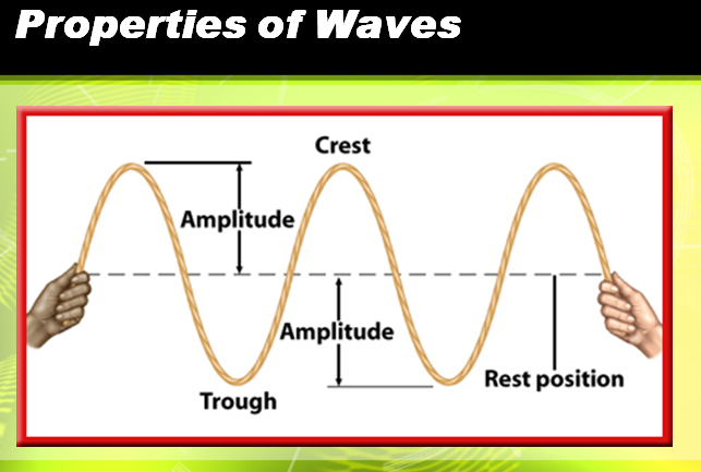 Inquiry and Constructivism: Learning about Waves