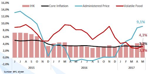 Inflasi Tahun 2018 Diperkirakan Akan Relatif Terjaga
