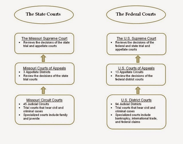 Ap gov courts