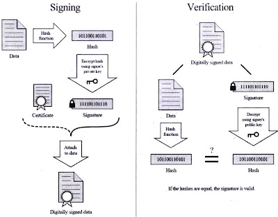 Pengertian dan Penjelasan Tanda Tangan Digital / Digital Signature