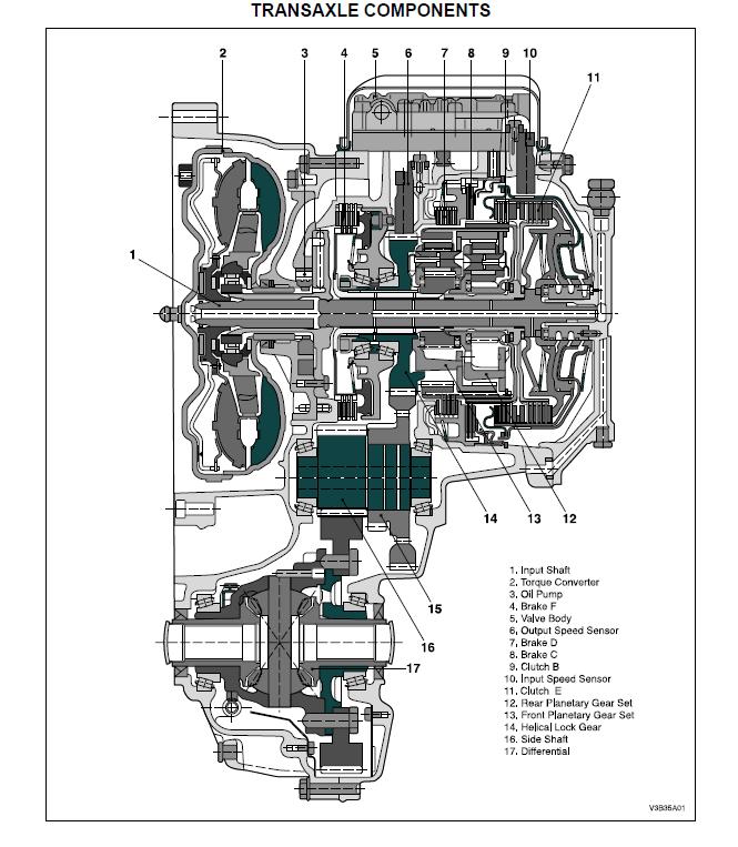 Libros GRATIS en PDF: Manual de Reparacion Caja automatica