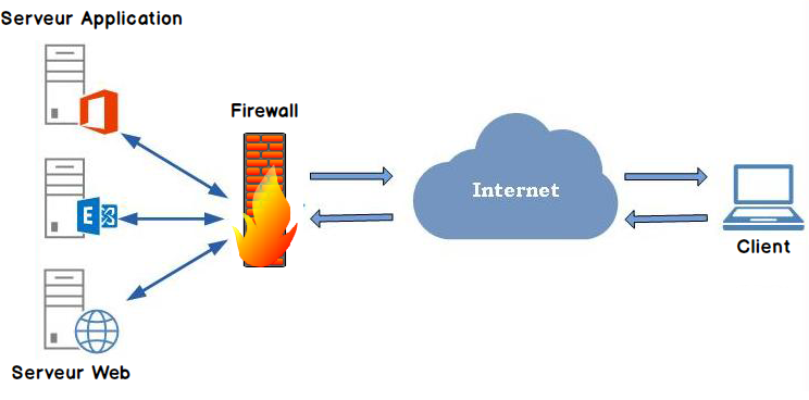 Différence entre Proxy et Firewall