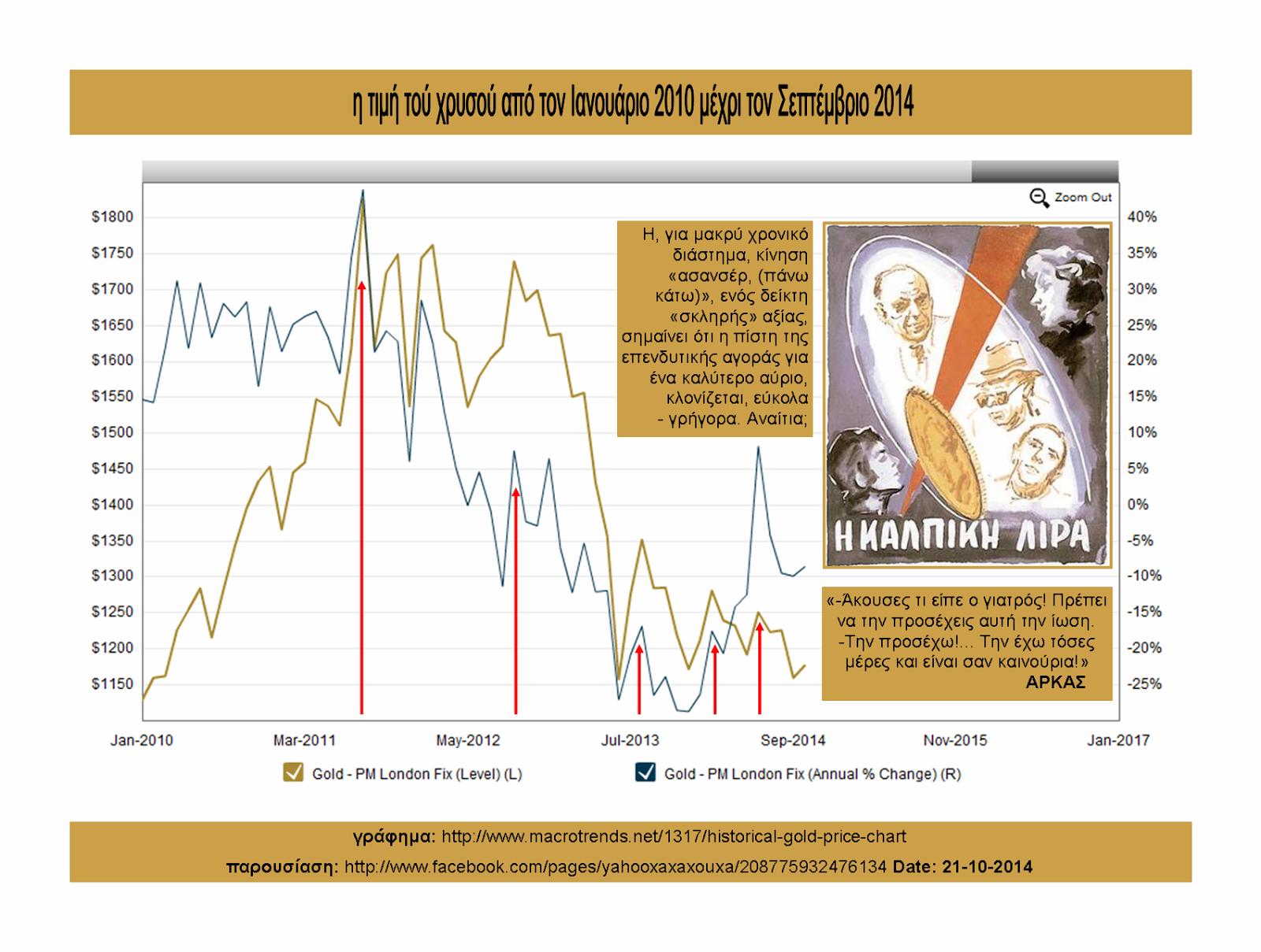 gold price index 2000-2014