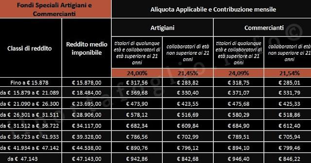 aliquote e fasce di reddito 2019 per contributi volontari di artigiani e commercianti