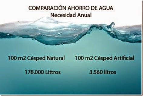 césped sintético y el ahorro de agua