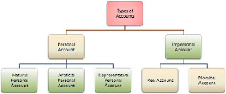 Meaning And Types Of Accounts?