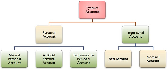 Meaning And Types Of Accounts