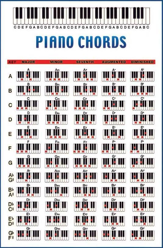 Pengertian Akord : pengertian, akord, Kreatif:, Akord-Akord