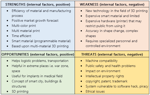 SWOT analysis of 4D printing