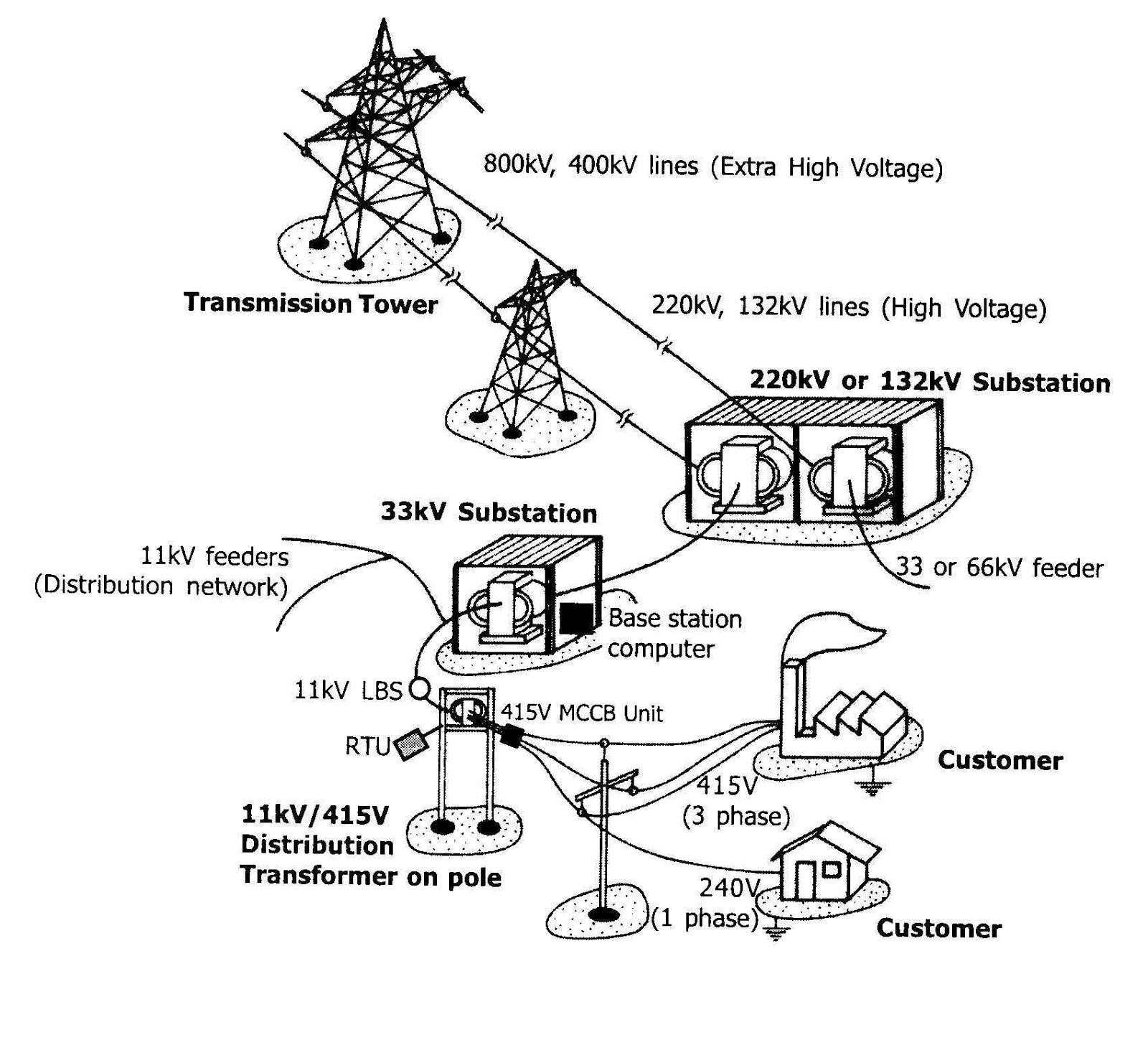 hight resolution of typical power transmission and distribution scenario