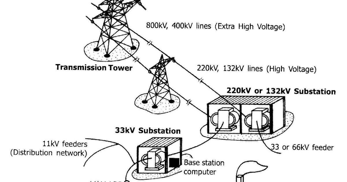 POWER DISTRIBUTION PRESENT SCENARIO : POWER DISTRIBUTION