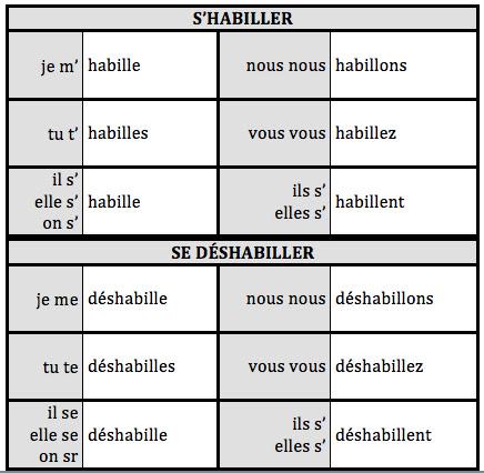 Essayer conjugations