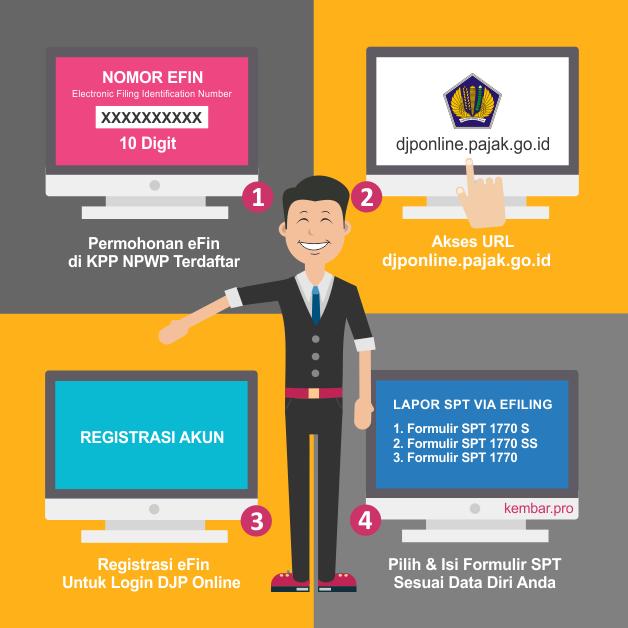 Cara Lapor SPT Pajak Dengan eFiling DJP Online 2017