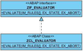 SAP ABAP Tutorials and Materials, SAP ABAP Certifications