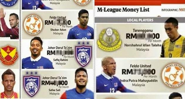 Senarai Anggaran Gaji 10 Pemain Bola Malaysia Tertinggi Anda Pasti Terkejut Dengan Gaji Khairul Fahmi