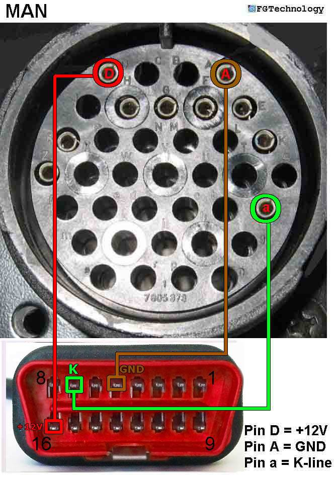 MAN round connector