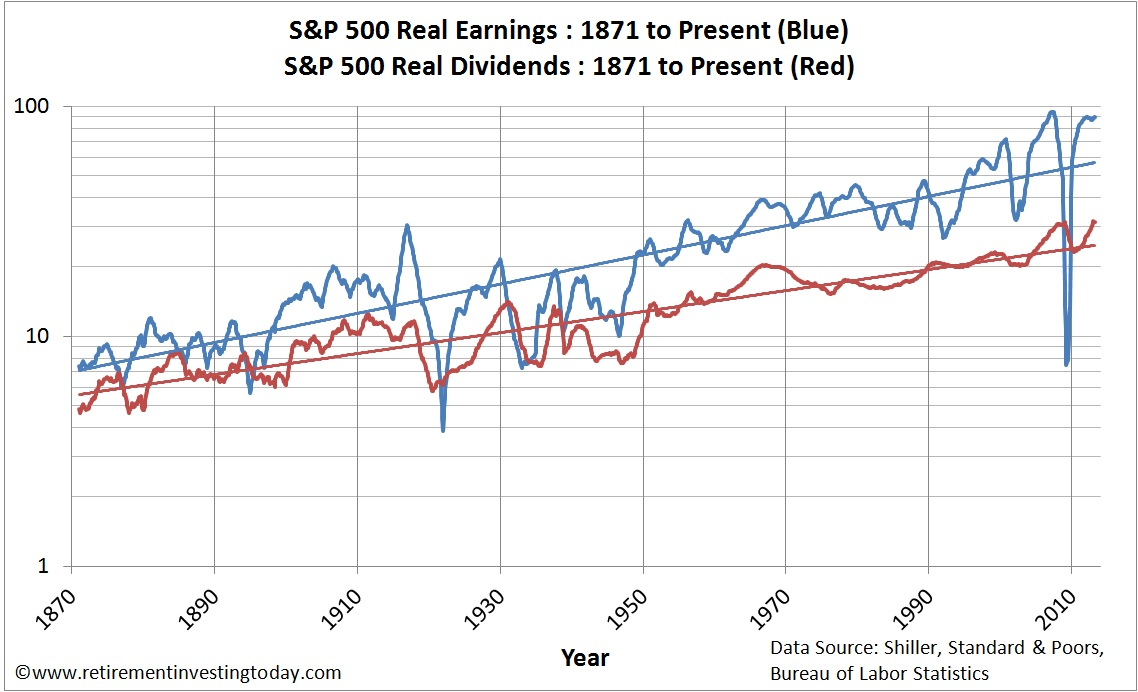 Chart of Real S&P500 Earnings and Real S&P500 Dividends