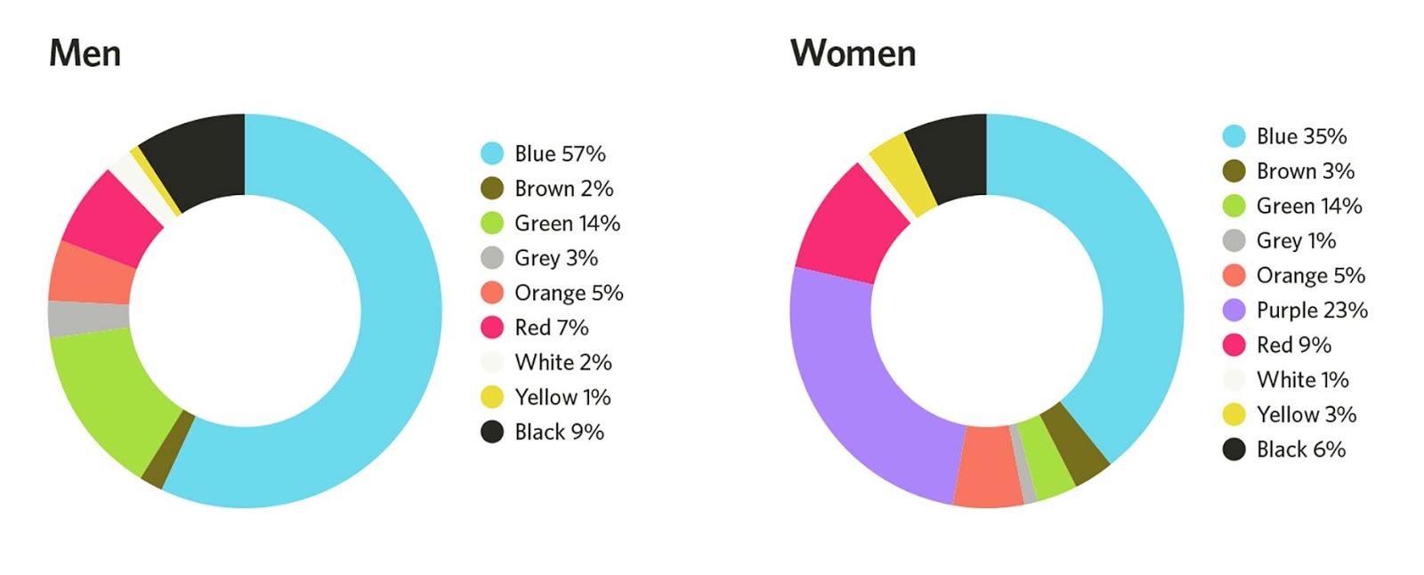 Favorite colors for web design