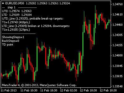 Forex eod signals