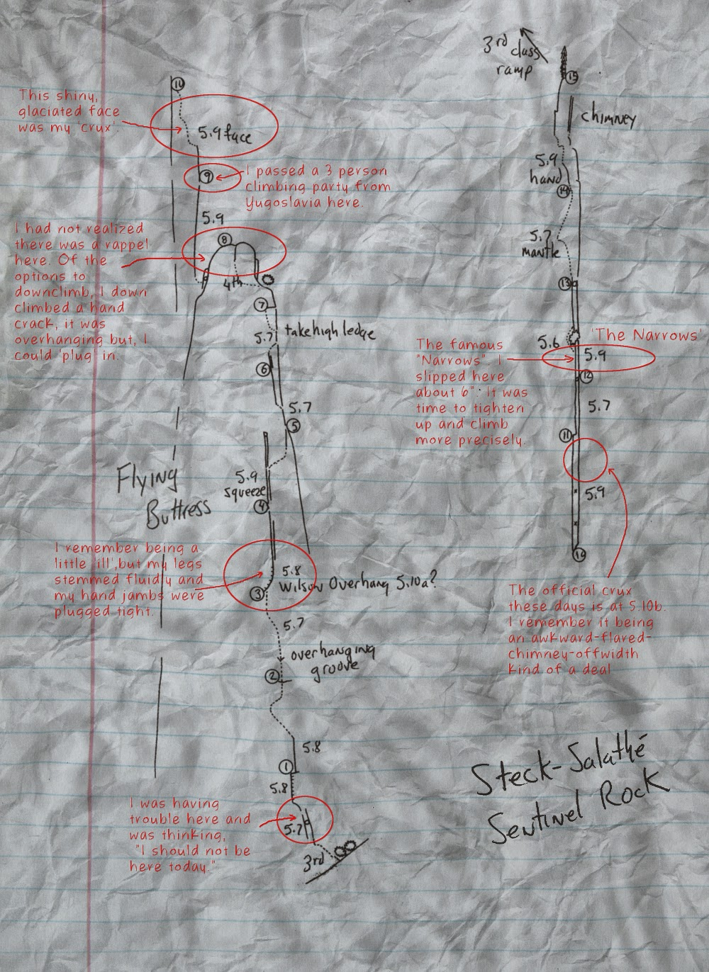 A rendition of my topo and notes (in black) that I took when I climbed the Steck-Salathe back in '87.