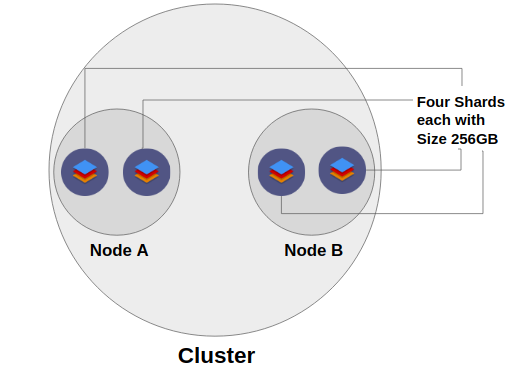 Introduction to Elasticsearch and the ELK stack
