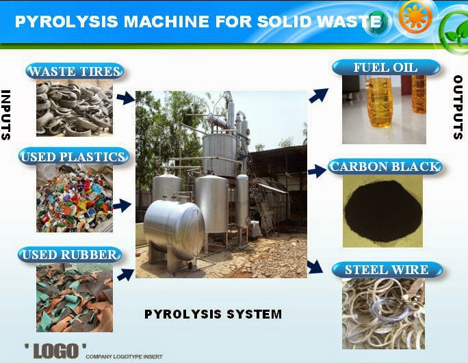 7th Generation Waste Tyre to oil Plant Machine Manufacturer