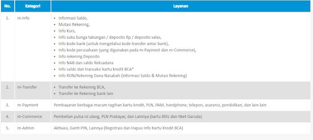 Cara Daftar m-BCA Melalui Mesin ATM