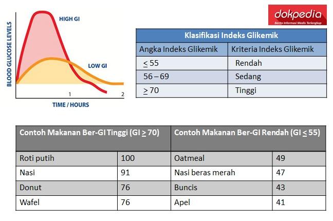 indeks glikemik - dokpedia