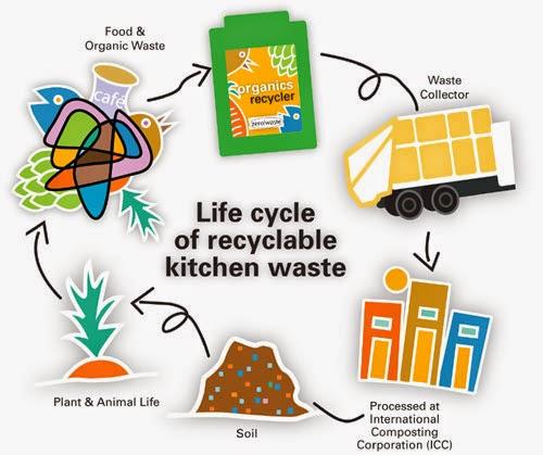 Education Portal - Articles On Education | Easyshiksha: Waste