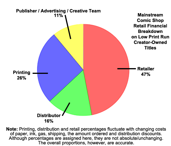 print industry pie chart