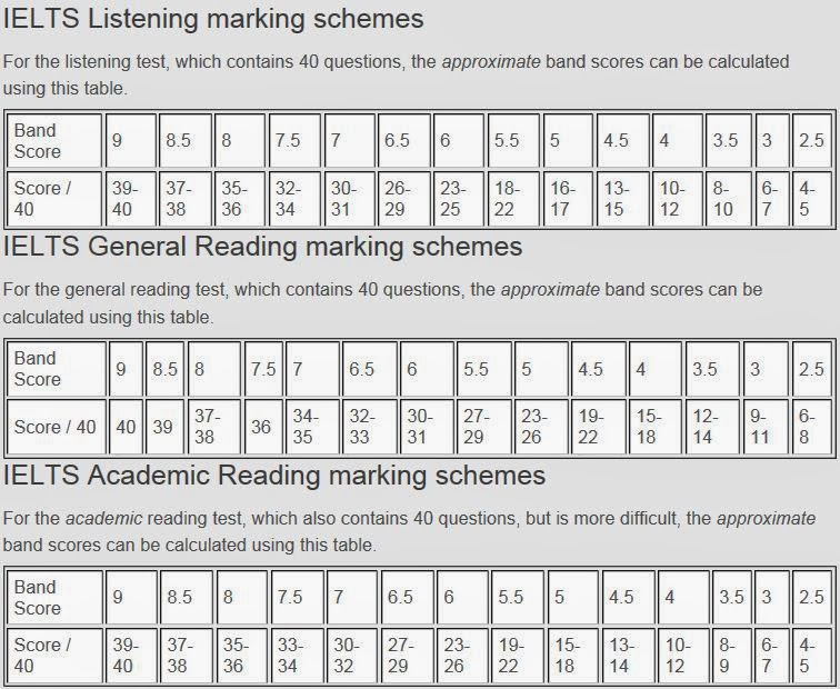 Calculate your ielts score academic and general listening  reading also rh ieltscompletematerialsspot