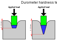 Durometer - Alat Pengukur Kekerasan Material