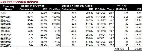 中國A股自1991年至今表現比較好的代表性公司