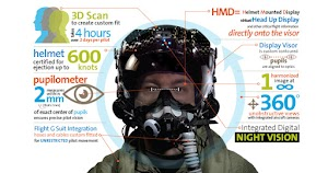 HMDS, Helm canggih untuk pesawat tempur F-35 Gen III