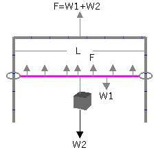 Penyeimbangan Tegangan Permukaan dengan Beban W2