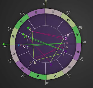 September 1 to 15 2015 love horoscope chart reading
