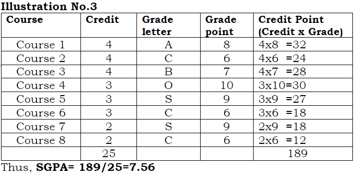 Vtu cbcs computation of sgpa and cgpa vtu campus transcript format based on the above recommendations on letter grades grade points sgpa and ccpa the transcript for each semester and a consolidated ccuart Images