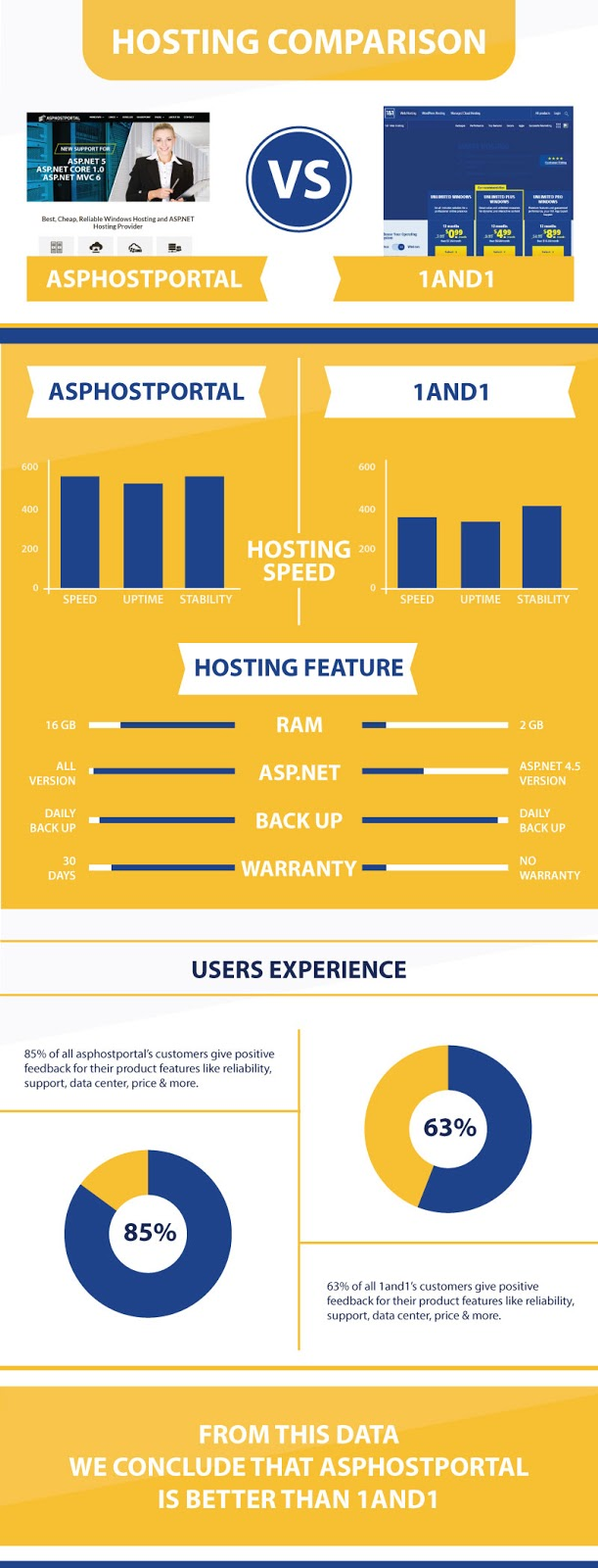ASP.NET Core 1.0 Hosting Infographic | ASPHostPortal Vs 1and1