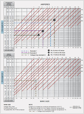 Wire Size Selection - Aircraft Electrical System