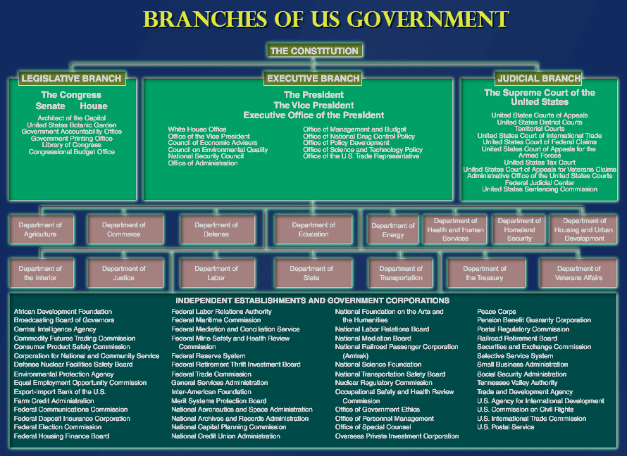 examples of bureaucracy in the united states A bureaucracy is an organization made up of many departments and divisions that are administered by lots of people if you've ever had to deal with health insurance or financial aid, you're familiar with the dark side of bureaucracy.