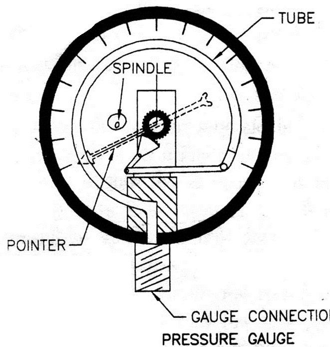 boiler basics  boiler mountings