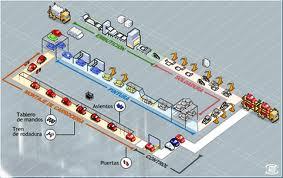 subsistema-produccion-o-subsistema-operaciones-parte-III