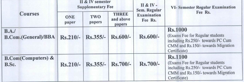 YVU Degree Annual Examination Fee Notification