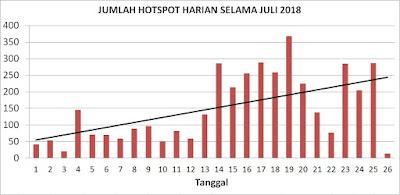 grafik hotspot harian