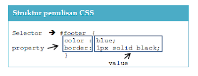 Writing CSS Rules