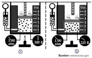Pada tekanan 1 atm, (a) gas bervolume 4 m3 memiliki temperatur 300 K, sedangkan (b) gas bervolume 3 m3 memiliki temperatur 225 K.
