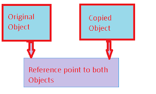 Shallow Copy example in javascript