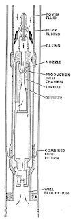 Skematik Hydraulic Jet Pump
